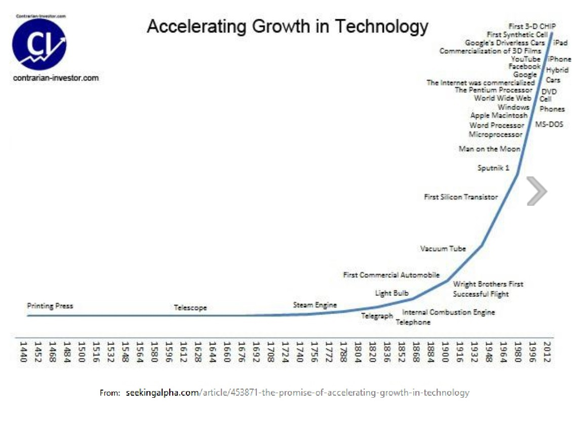 technological progress vs environment essay